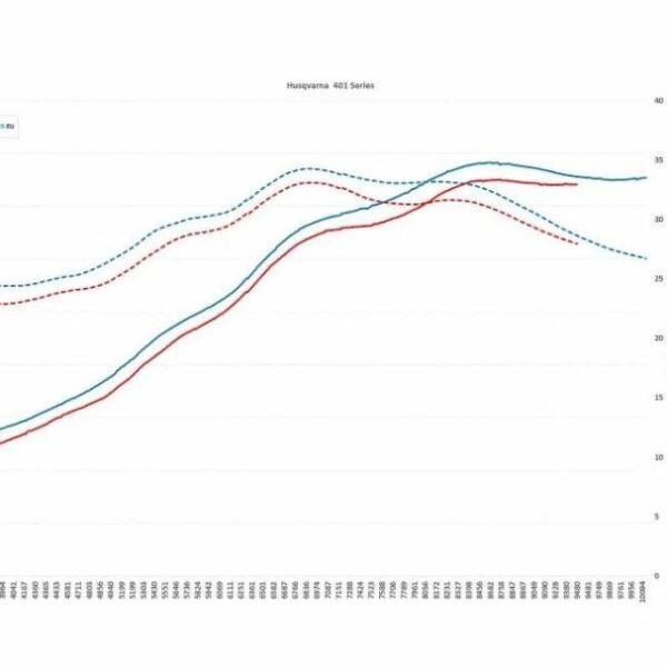 Coober ECU – Husqvarna 401 MY 2017 – 2020